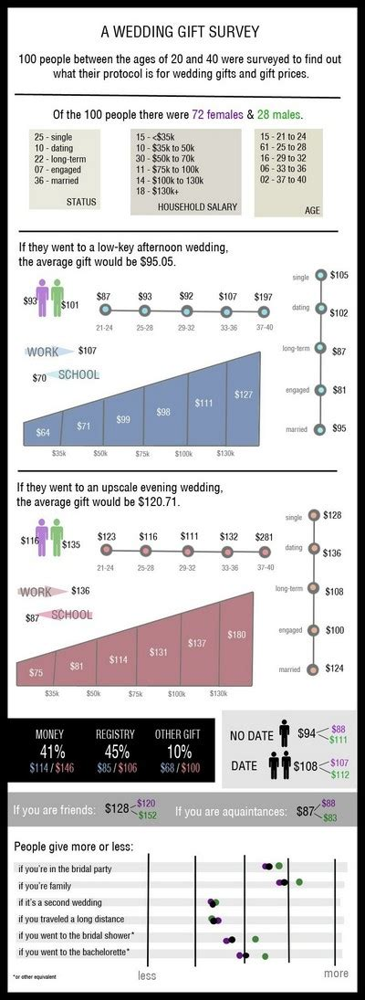 Wedding Gift Amount by Average Wedding Gift Amount 2018 Weddings