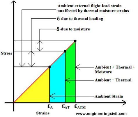 strain engineered mosfets books engineering mechanics volume 2 stresses strains