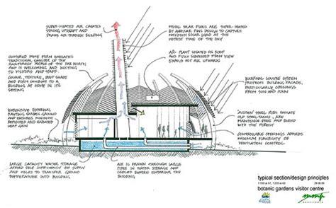Commercial Floor Plan Design Botanical Gardens Visitor Centre Mcelroy Morrisson