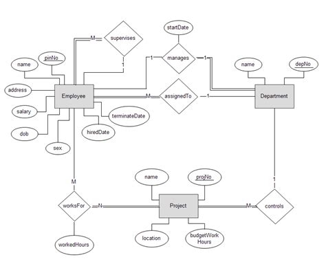 er diagram exle employee department erd exle 171 gnomez grave