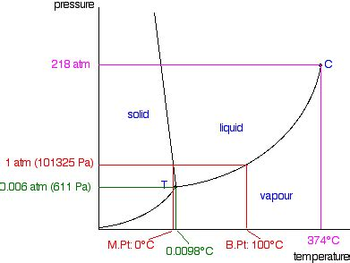 pt diagram water phase diagrams of substances