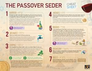 passover seder sheet infographic ncsy