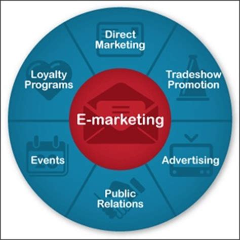 Benefits Of A Marketing Mba by E Marketing Definition Marketing Dictionary Mba Skool