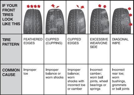 front tire wear ford truck enthusiasts forums