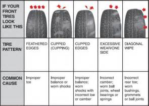 Trailer Tire Wear Inside Edge Identify Cause Of Uneven Tire Wear Page 2 Ford Truck