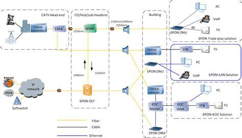 pbx block diagram 28 images ip pbx ip pbx block