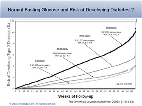 fasting glucose easy diets normal fasting blood glucose low carb desserts