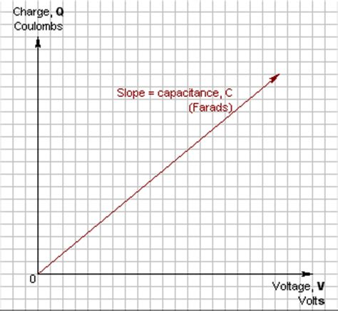 graph of charge on a capacitor matrix electronic circuits and components electronicprinciples charge capacitance and voltage