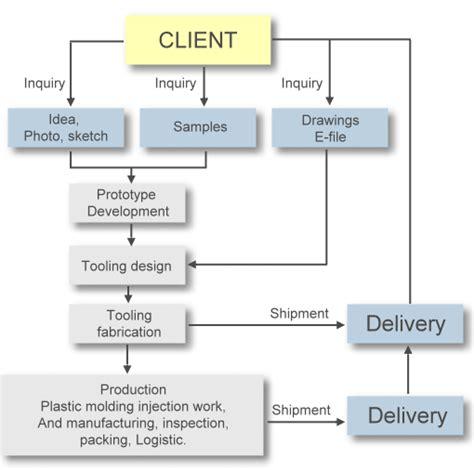 business development process flowchart lki oem flow chart