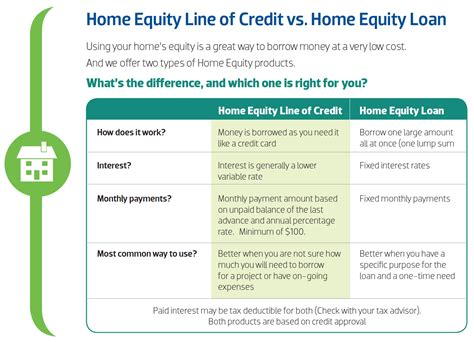 home equity community 1st credit union