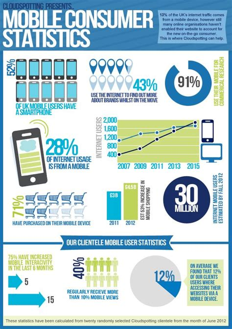 mobile web analytics 11 best mobile business intelligence infographics images