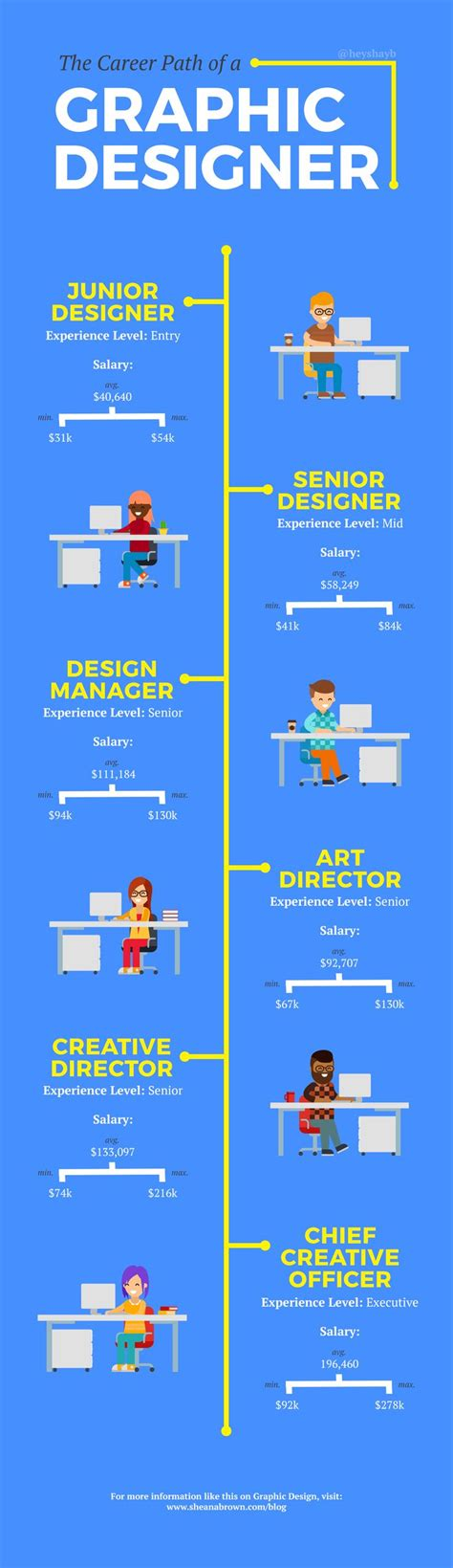 home design career path best 25 freelance graphic design ideas on pinterest