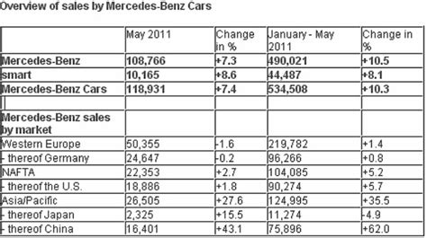 mercedes sales by country maybach coupe car of the world cars show pictures