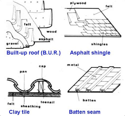 Sloped Roof Construction Jonathan Ochshorn Lecture Notes Arch 2614 5614 Building