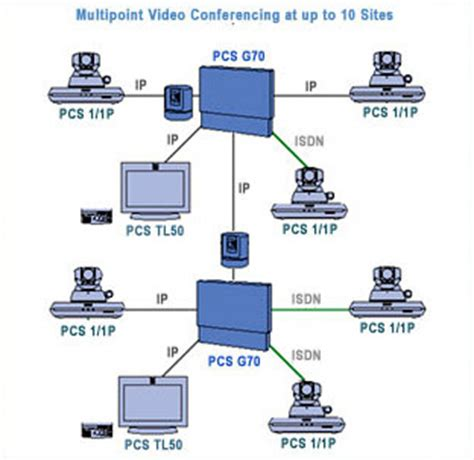How International Audio Conferencing Works by Sony G70 Network Diagram For Multipoint Conferencing