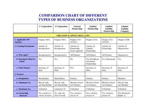 types of organizational charts organisation chart of the