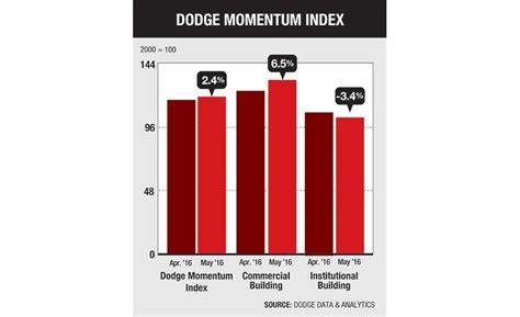 dodge momentum index construction planning gains momentum as dodge index rises