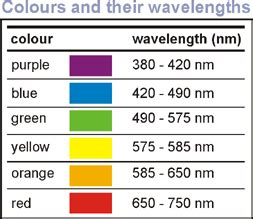 wavelength color chart jencolor sensor water treatment products