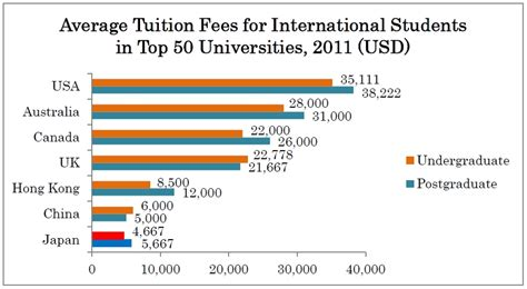 Top Mba Colleges With Low Fees In World by I Reasonable Tuition Fees And Numerous Scholarships