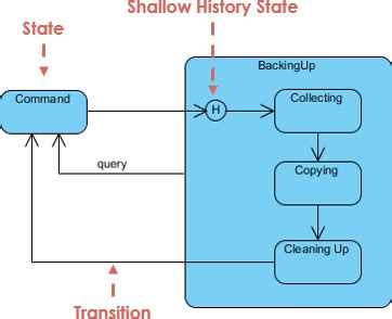 state transition diagram tool what tool is the best for modelling state transition