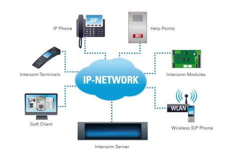 web based network diagram intercom wires connecting microphones and speakers are out