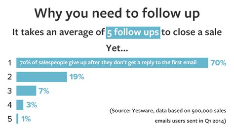 9 Effective Sales Follow Up Emails Revive Cold Leads Post Follow Up Email Template