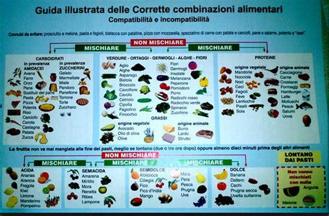 tabella ph alimenti combinazioni alimentari corrette dieta dimagrante veloce