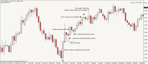 forex webinar price action candlestick patterns price action forex trading method tutorial pa strategy