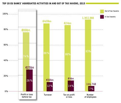 principali banche europee paradisi fiscali le banche europee prese con le nel
