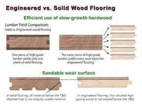 wood and wood like flooring basics of interior design