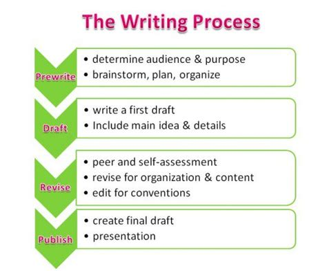 what are the steps in writing a research paper effective strategies for teaching writing to struggling