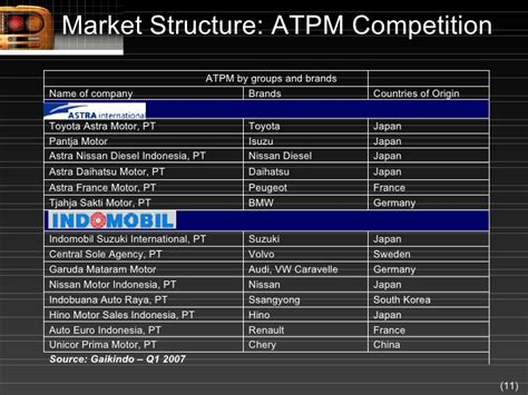 industry competitive analysis automotive industry