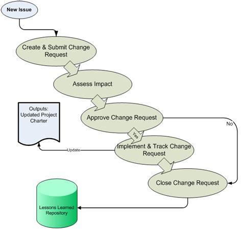 long description for integration management integration