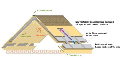 Attic Ventilation System - ornl roof and attic system keeps houses cool in summer