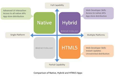 mobile hybrid understanding mobile apps development options