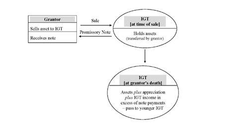intentionally defective grantor trust diagram sales to intentional grantor trusts