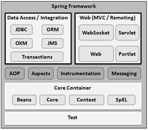 spring interview questions tutorialspoint spring framework architecture