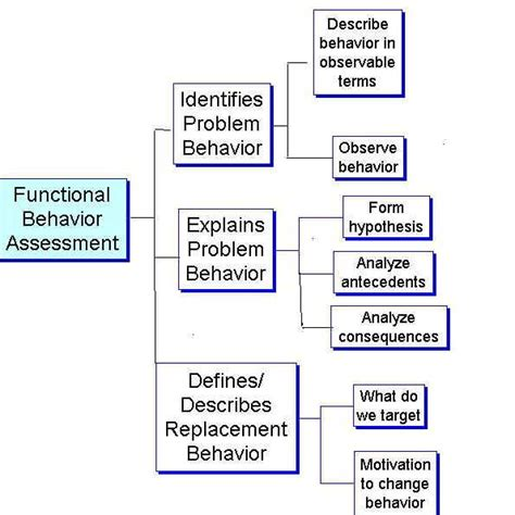 functional behavior assessment template functional behavior assessment students with emotional