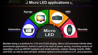 Led Automotive Lights Micro Led Understand The New Display Technology In 3