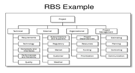 understand risks much better with a rbs risk breakdown