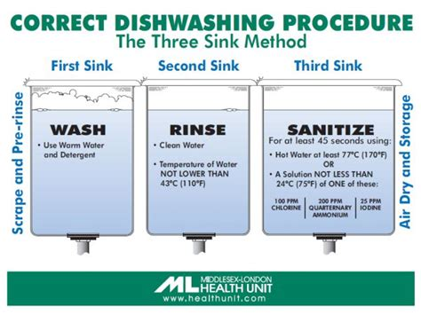 three compartment sink procedures resources middlesex health unit