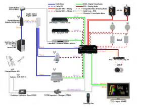 home theater connectivity schematic design tools avs forum home theater discussions and reviews