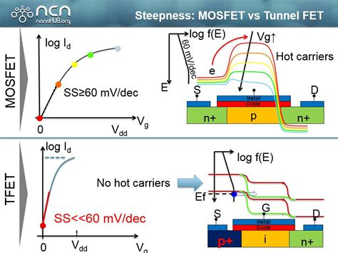 fet transistor vs mosfet fet transistor vs mosfet 28 images jfet and mosfet comparison electronic circuits and