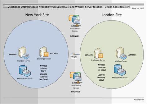 exchange visio diagram active directory visio diagram search it