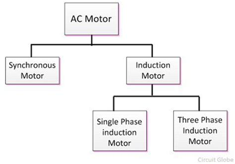 define single phase induction motor what is ac motor definition types circuit globe