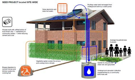 layout plan for rainwater harvesting week 5 water team summary stanford anam city project