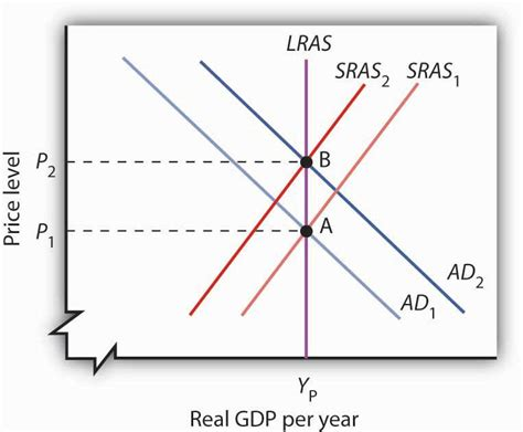 commercial model rates monetary policy and the fed
