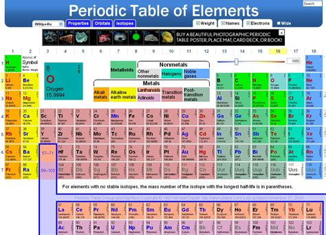 Detailed Periodic Table by Calendar 2015