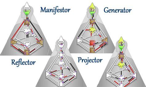 human design generator meaning human design system types marian mills human design