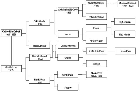 Ottoman Dynasty Family Tree Muslim Family Trees